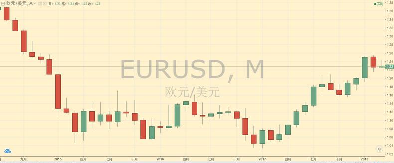 欧元/美元