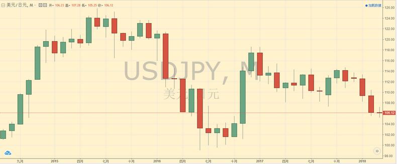 美元/日元