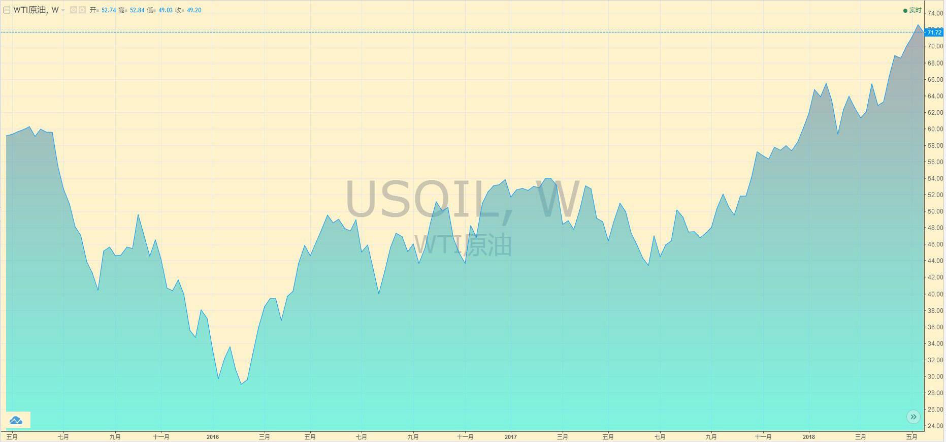 WTI原油价格走势图